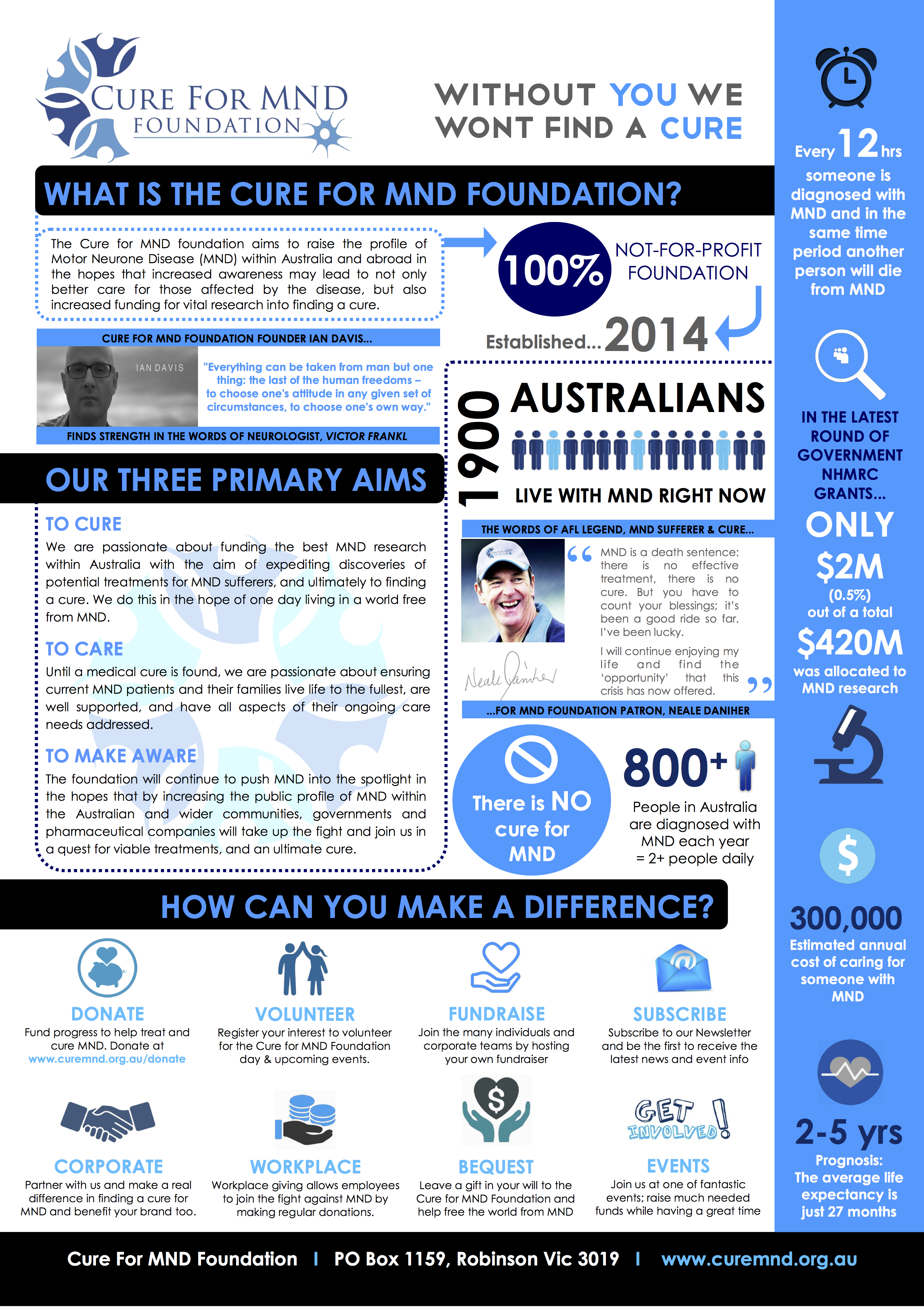Cure-for-MND-Foundation-Infographic-V1